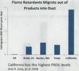 flame retardants graph